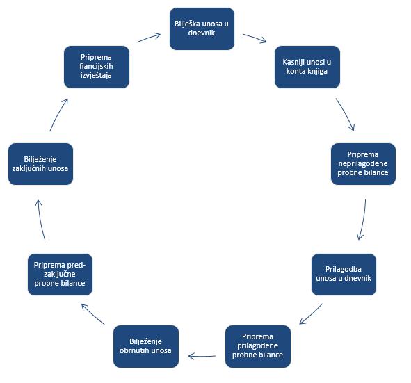 Graficki prikaz racunovodstvenog ciklusa - Računovodstveni ciklus