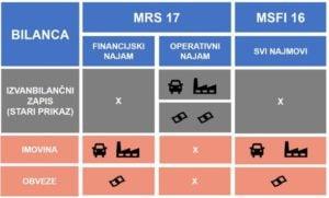 Bilanca 300x181 - Financijski i operativni leasing te izmjena MSFI 16