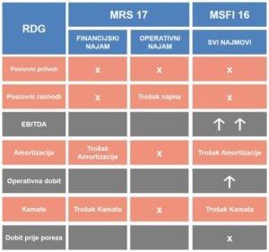 RDG 300x281 - Financijski i operativni leasing te izmjena MSFI 16