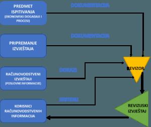 Interna kontrola 2019 10 31 300x253 - Nadzor, revizija i interne kontrole unutar organizacije