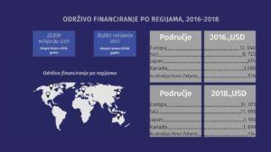 Usporedba održivog financiranja po regijama 2016. i 2018, godine: Održivo financiranje po regijama