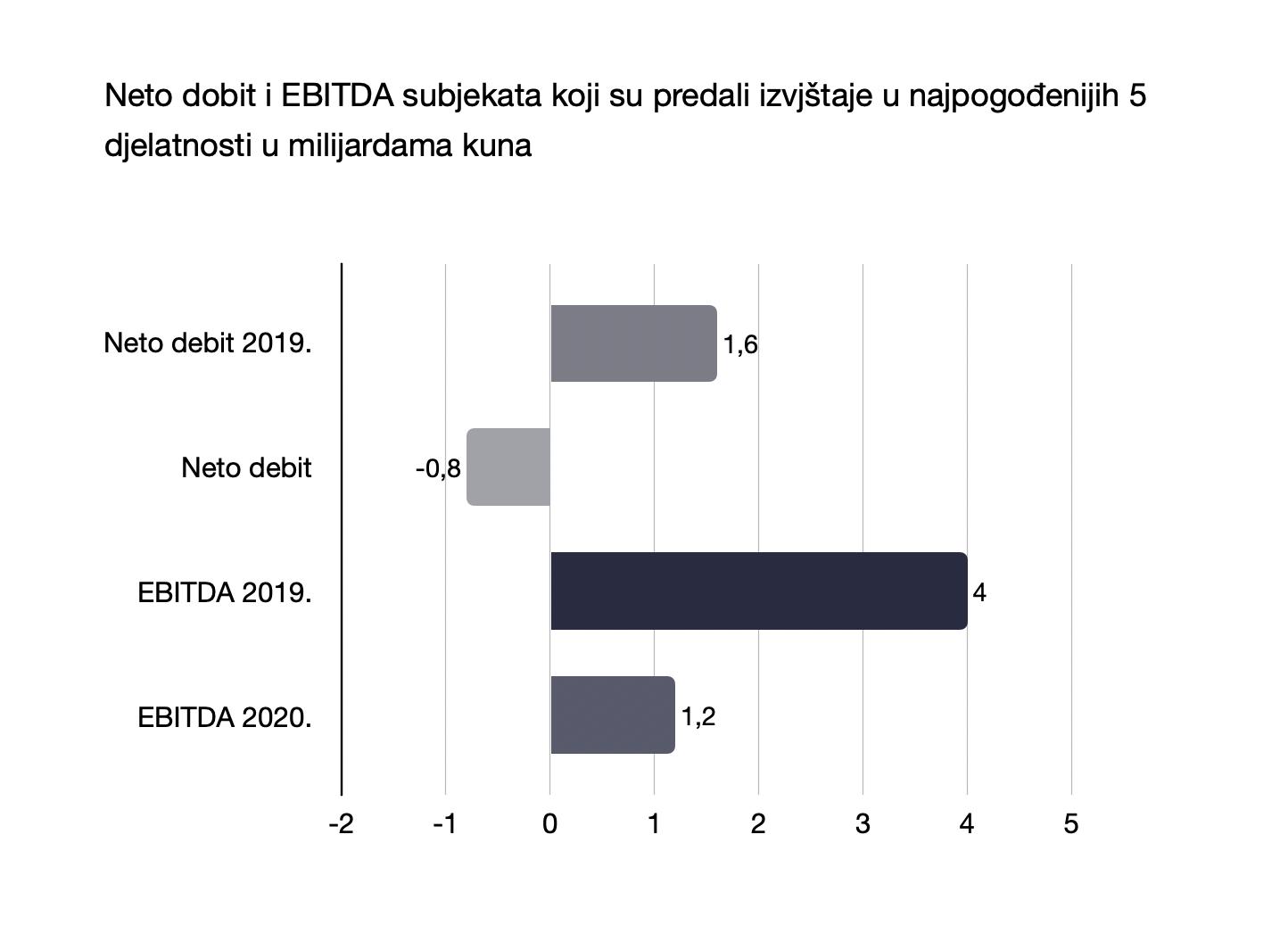 Neto dobit i EBITDA subjekata koji su predali izvjštaje u najpogođenijih 5 djelatnosti u milijardama kuna