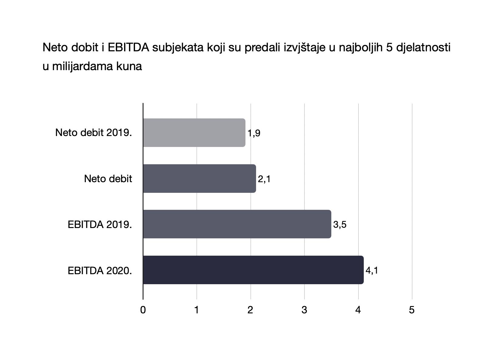 Neto dobit i EBITDA subjekata koji su predali izvjštaje u najboljih 5 djelatnosti u milijardama kuna